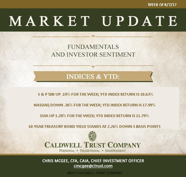 August 7th Market Update Caldwell Trust