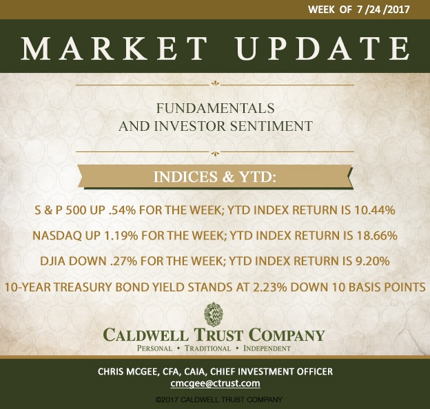 Market Preview Week of 7/24/17 - Investor Sentiment